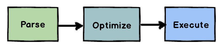 Parse, then Optimize, then Execute