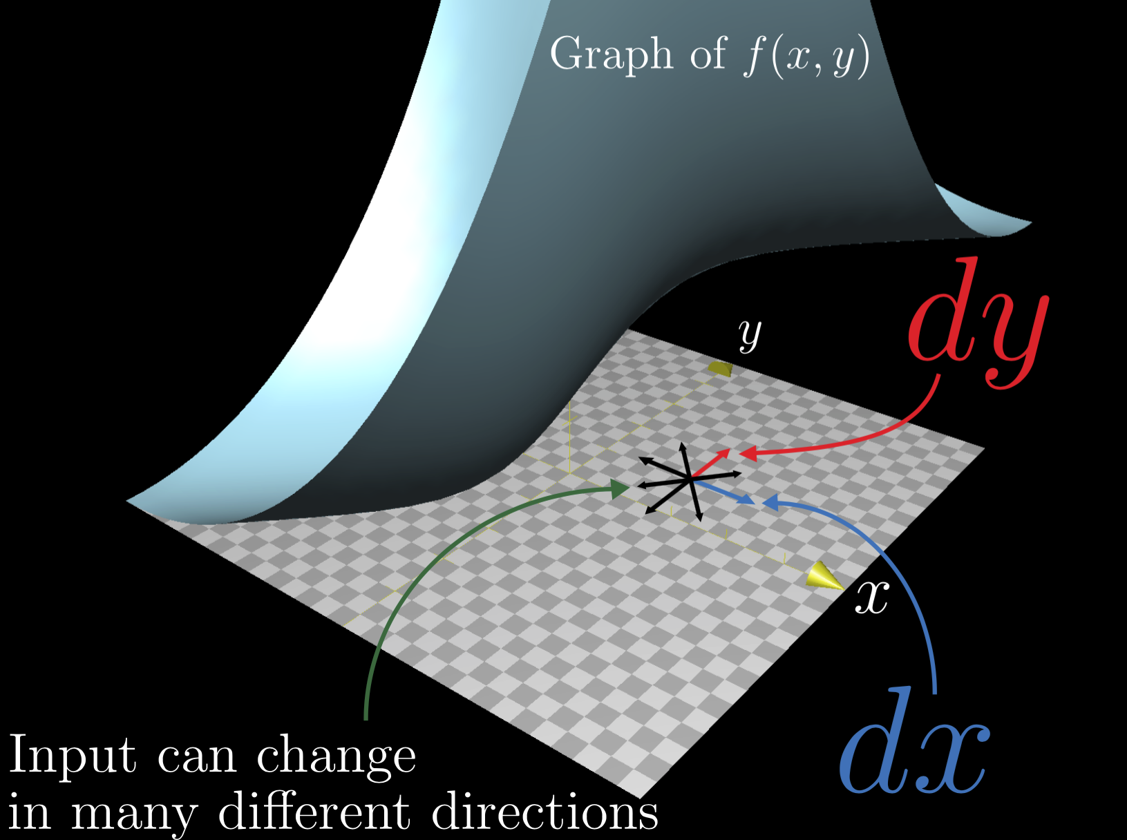 Indication that the input of a multivariable function can change in many  directions.