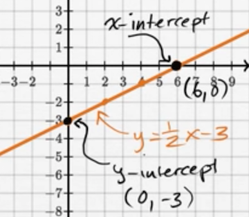 slope intercept form x and y intercepts  Intercepts of lines review (x-intercepts and y-intercepts ...