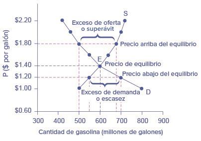 La gráfica muestra la oferta y la demanda de gasolina en donde las dos  curvas se a8199bd80bf