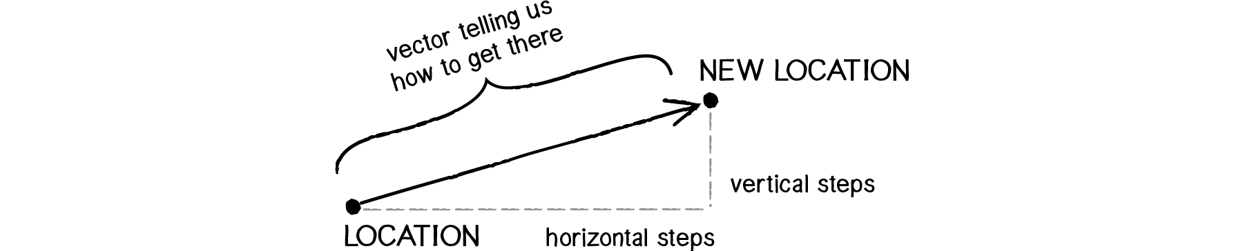 Diagram of using a vector to predict new location