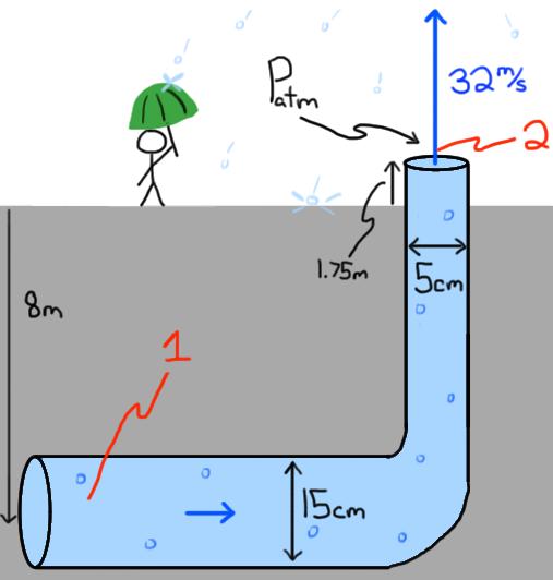 Force Flow Rate Equation: Bernoulli Equation Energy