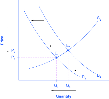 The Graph Represents Four Step Roach To Determining Changes In Equilibrium Price And Quany