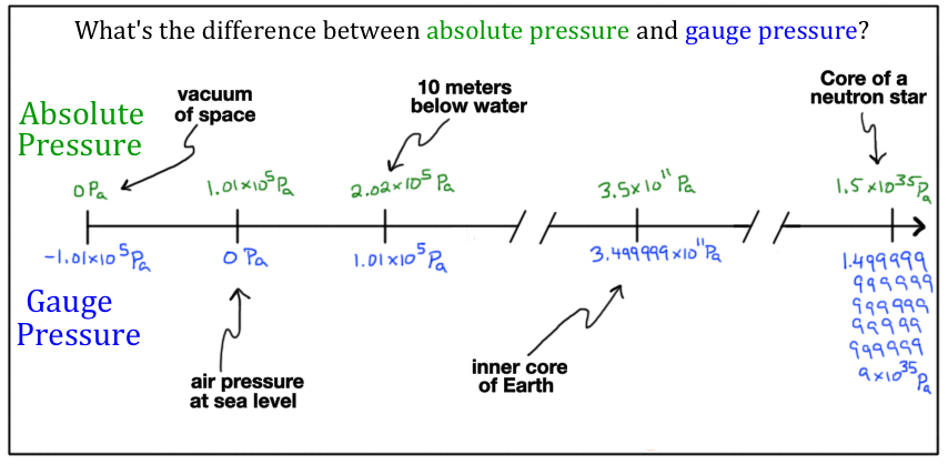 what is pressure? (article) fluids khan academydiagram showing the values of various gauge and absolute pressures