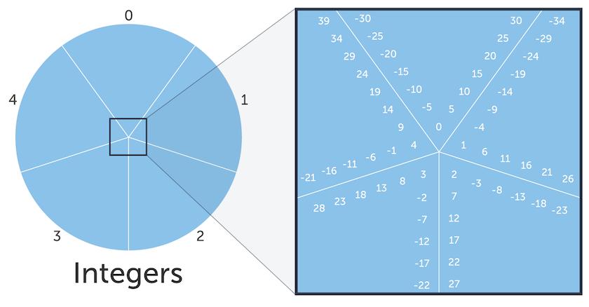 Congruence modulo (article) | Khan Academy