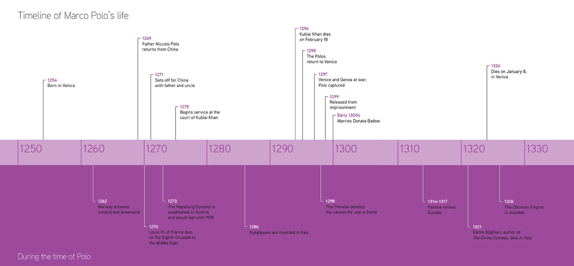 Timeline of Marco Polo's life. Click here for a larger version. Download  PDF.