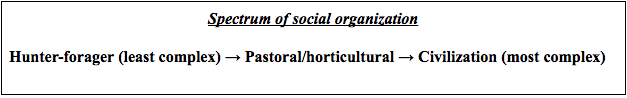 Spectrum of social organization: This flow chart shows the least complex form of organized society (hunter-forager) moving to the pastoral/horticultural and finally to civilization as the most complex.