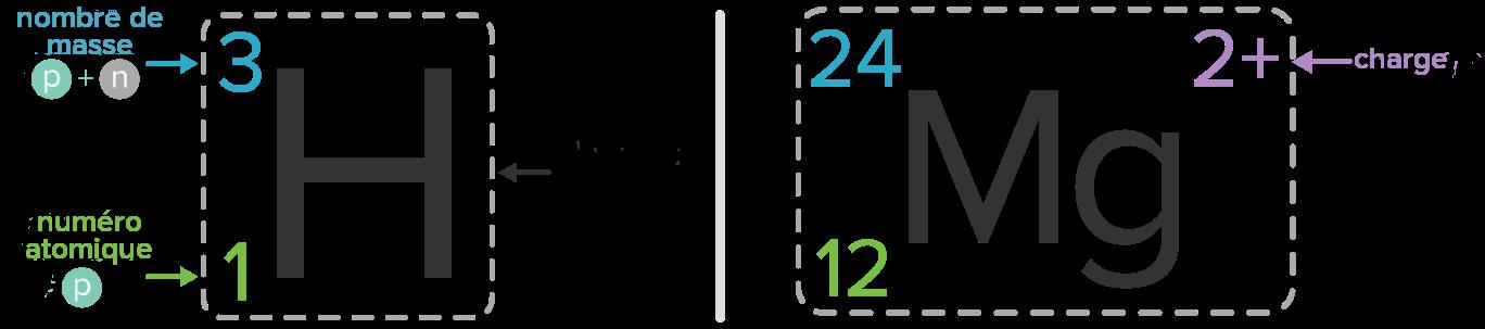 chiffres de datation de carboneComment vitesse de travail de datation