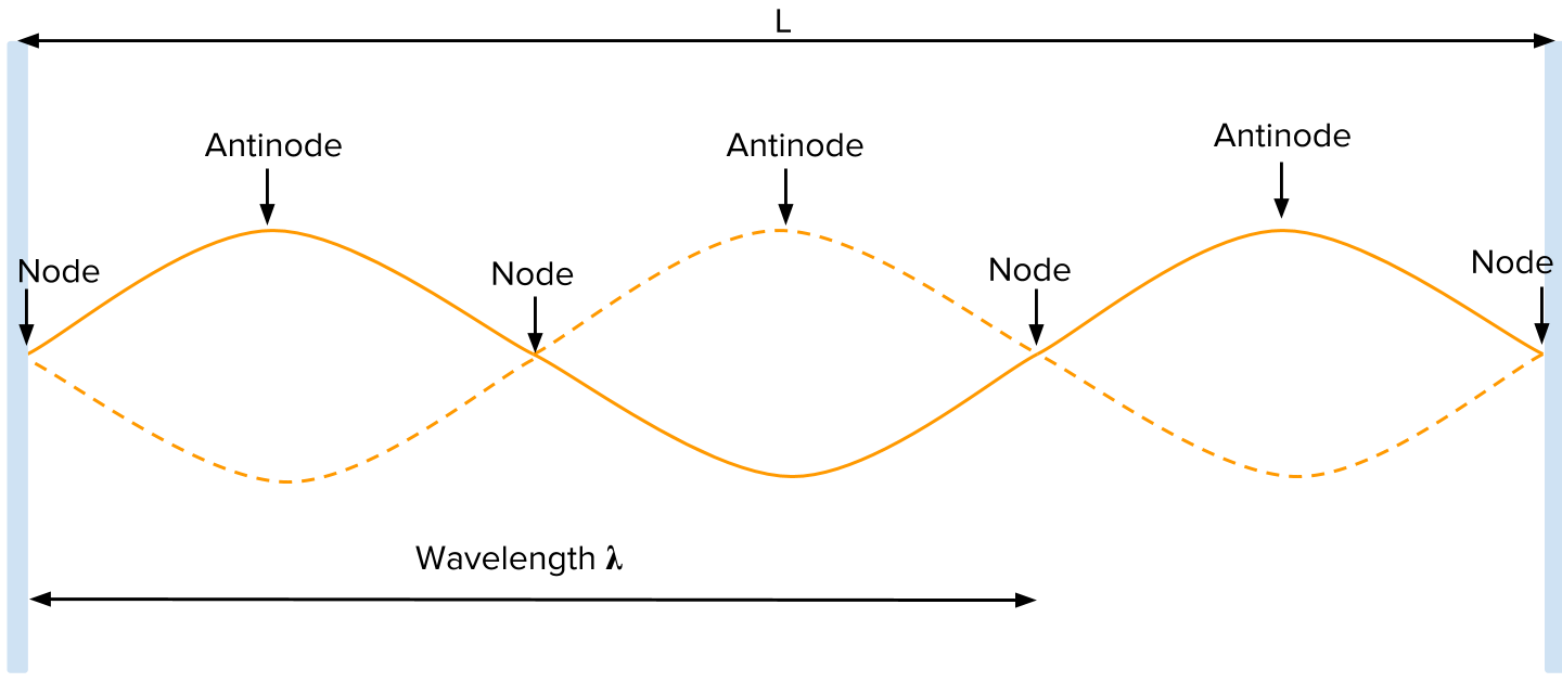 Standing waves review (article)   Khan Academy