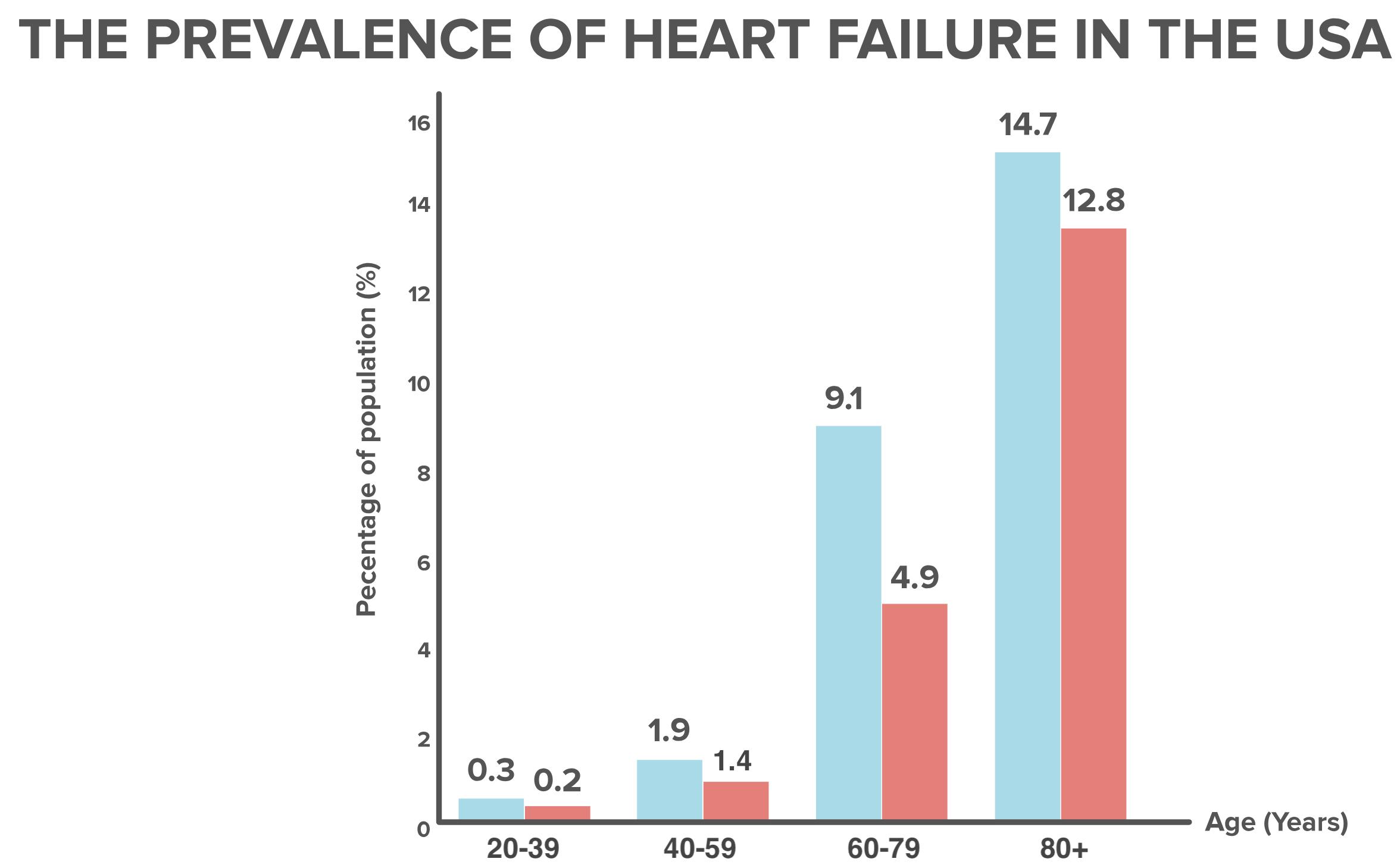 Overview of heart failure (article) | Khan Academy