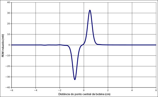 18e5c4e9a7b Essas observações são consistentes com a Lei de Faraday. Embora o ímã  estacionário possa produzir um grande campo magnético
