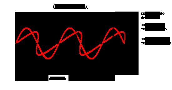 A radiação eletromagnética pode ser representada como um campo elétrico  oscilante (oscilando no plano da 0c4997a504