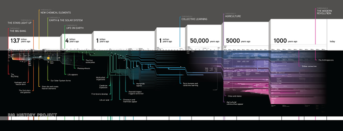 Infographic Timeline Article Khan Academy