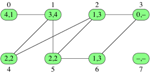The breadth-first search algorithm (BFS) (article) | Khan Academy