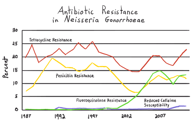 Exposure To Antimicrobials During >> What Is Antibiotic Resistance Article Khan Academy
