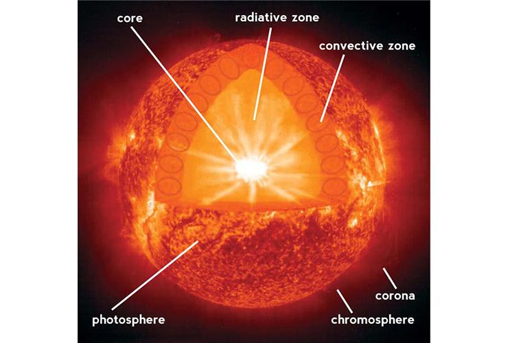 Our Star The Sun 84