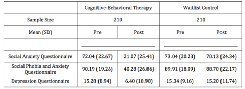 Efficacy of cognitive behavioral therapy for social anxiety