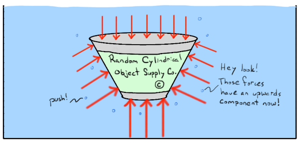 what is buoyant force? (article) fluids khan academyBuoyancy Force Diagram #6