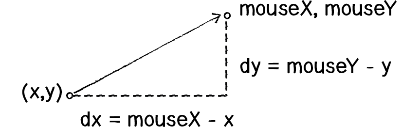 Diagram of dx, dy