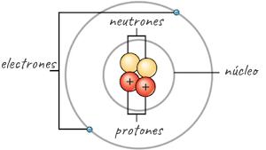 Materia Elementos Y átomos Artículo Khan Academy