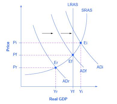 Keynesian Unemployment Graph