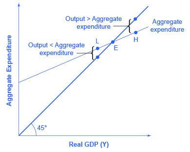 The Expenditure Output Or Keynesian Cross Model Article Khan