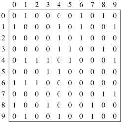 Representing graphs (article) | Algorithms | Khan Academy