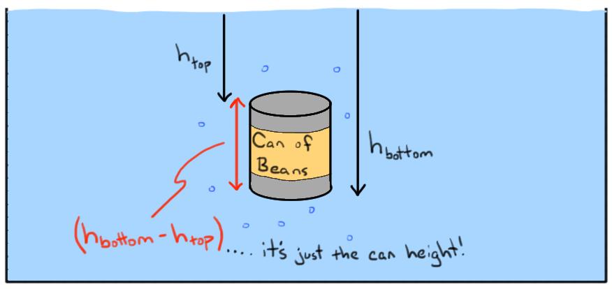 What is buoyant force? (article) | Fluids | Khan Academy