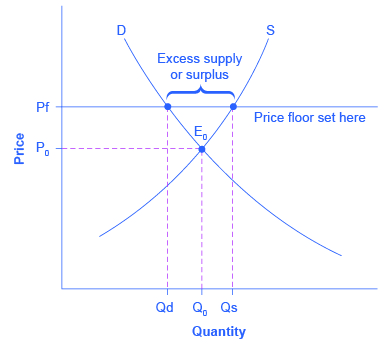 ceiling price and floor price definition