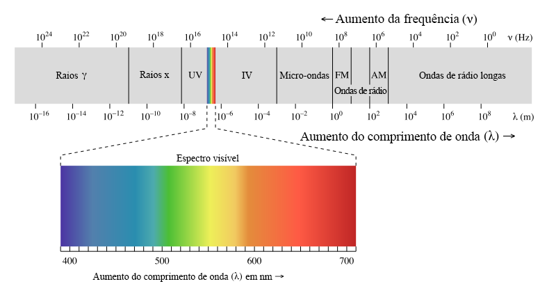 O espectro eletromagnético é composto por todas as variedades de radiação  do universo. Os raios 016e5d2bc4