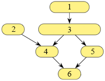 The breadth-first search algorithm (BFS) (article)   Khan