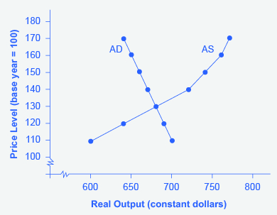 Interpreting the aggregate demand/aggregate supply model (article