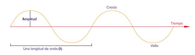Diferentes clases de ondas y sus caracteristicas