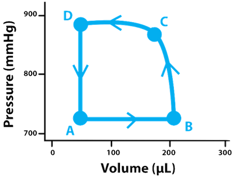 Understanding Cardiac Pressure Volume Curves Practice Khan Academy