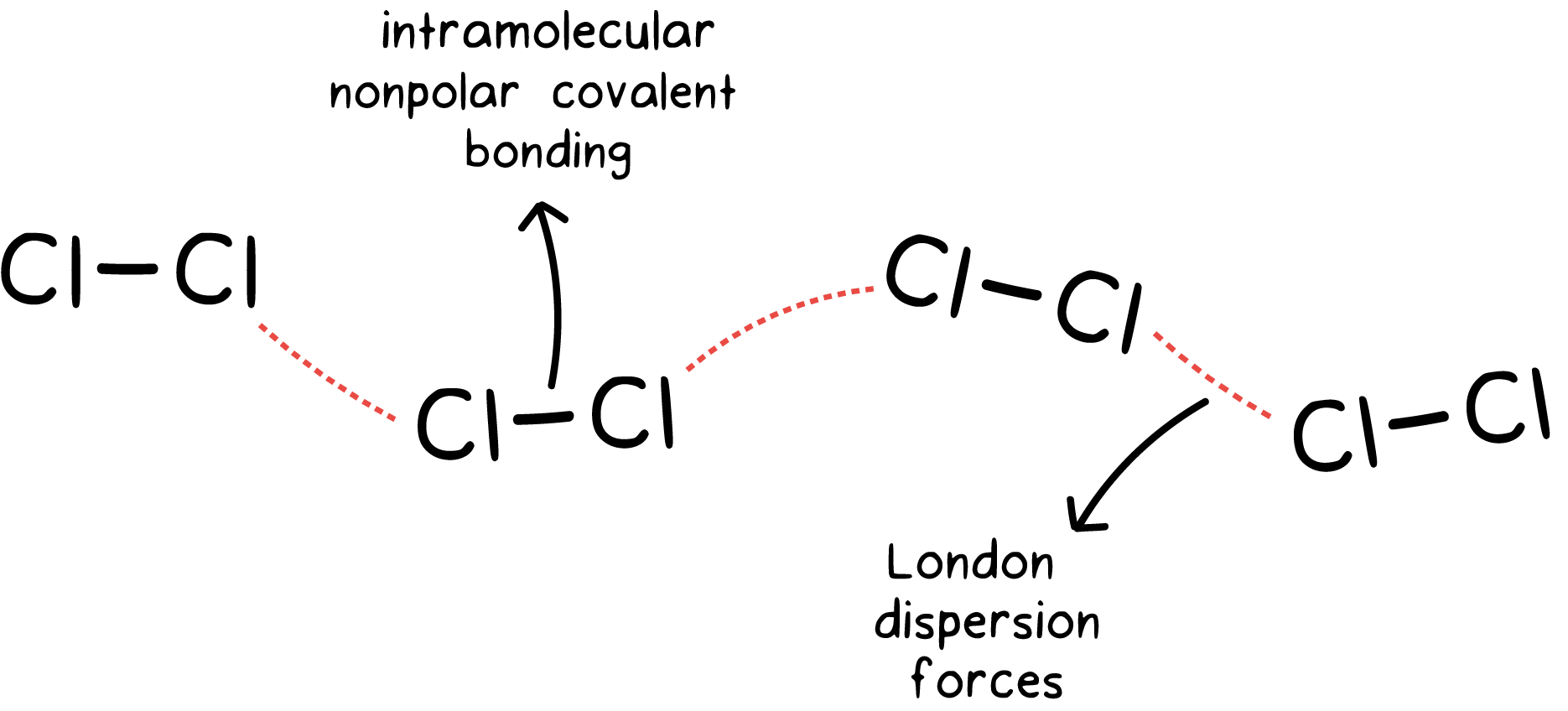 Intramolecular and intermolecular forces (article) | Khan