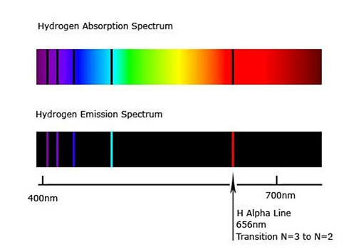 Absorption/emission lines (article) | Khan Academy