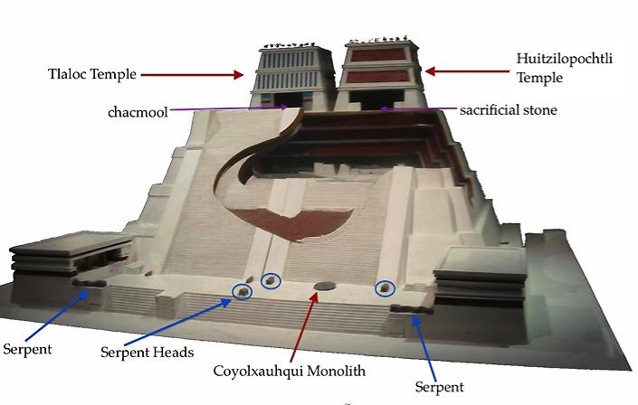 Templo Mayor (Templo Principal).  Tenochtitlan (moderna Cidade do México, México).  Mexica (asteca).  1375–1520 CE Pedra (templo).