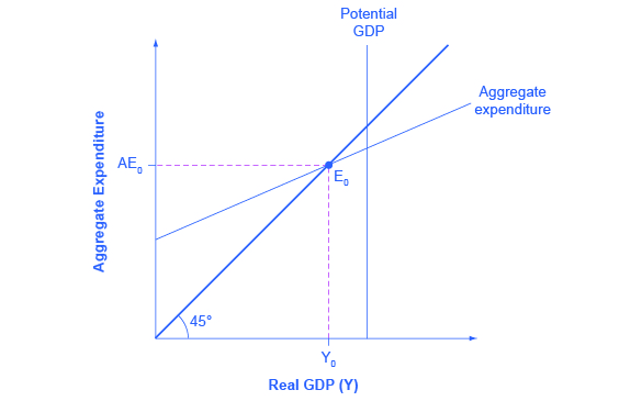 the expenditure output, or keynesian cross, model (article) khan Diagram Degree Incline