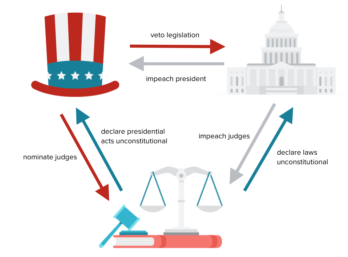 principles of american government article  khan academy image showing how the branches of the government can check each other with  examples