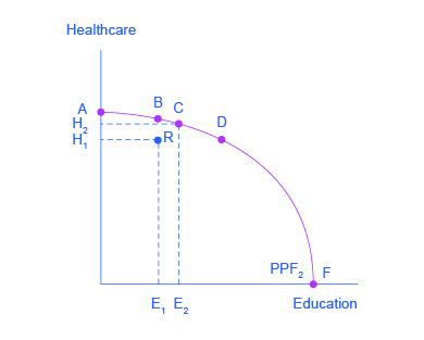 unattainable points on a graph
