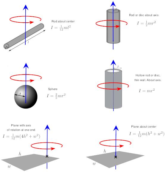 Rotational inertia (article) | Khan Academy