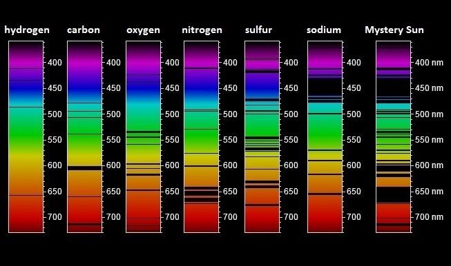 Absorption lines (practice) | Spectroscopy | Khan Academy