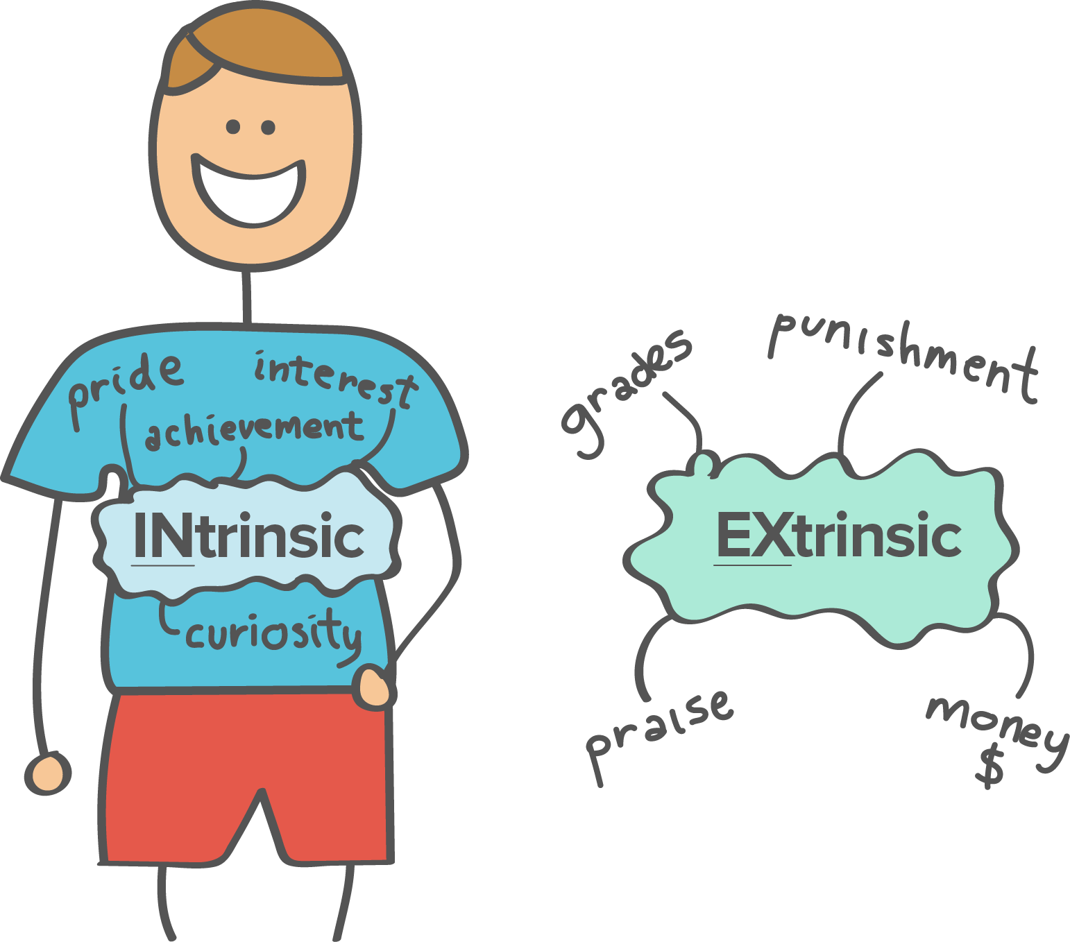 compare and contrast intrinsic and extrinsic motivation