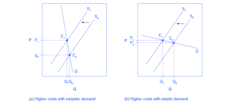 Two Graphs Show How A Supply Shift Affects Price And Quany Graph Shows