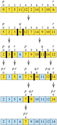 quicksort partition java code