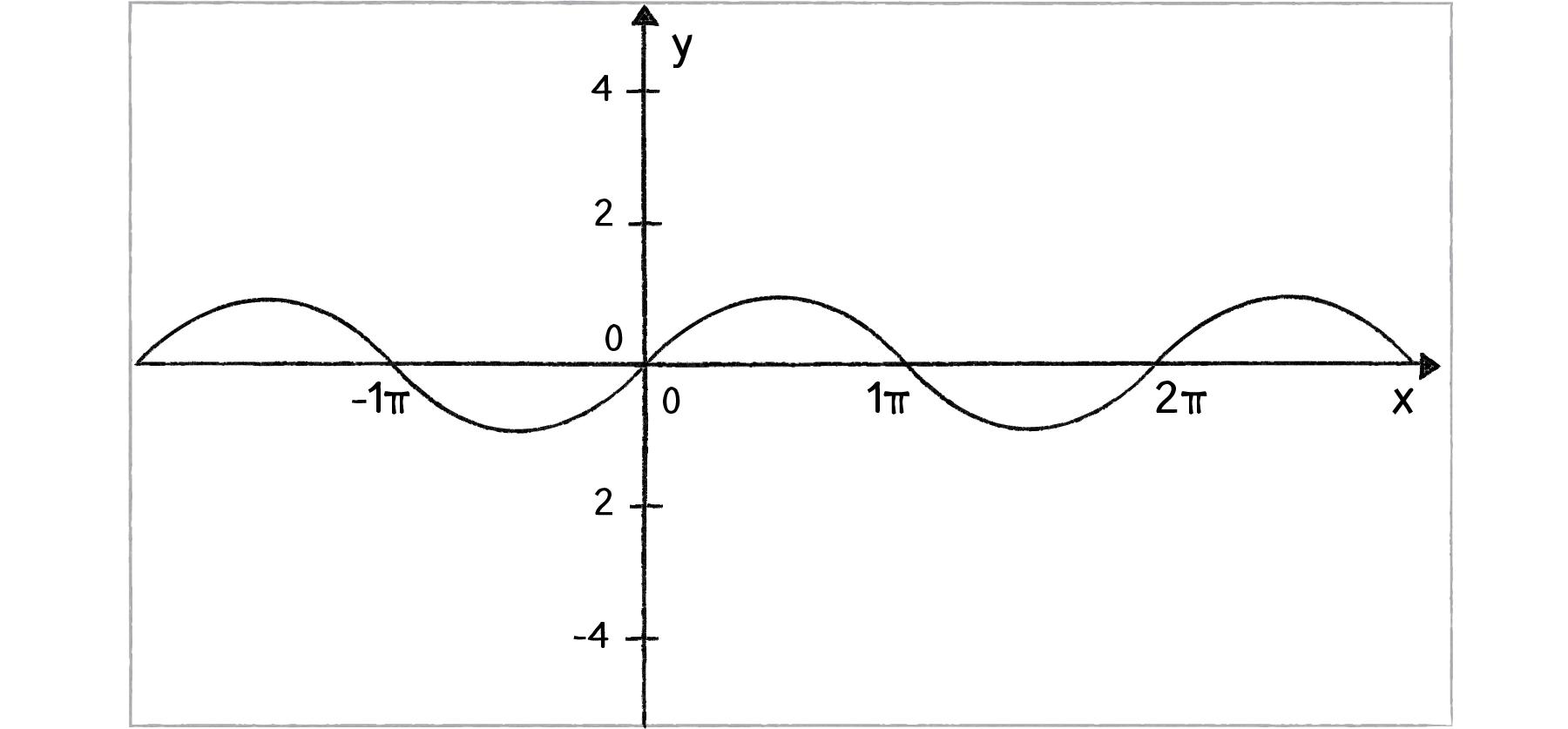 General Purpose Oscillator