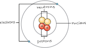 Structure Of An Atom The Protons Positive Charge And Neutrons Neutral