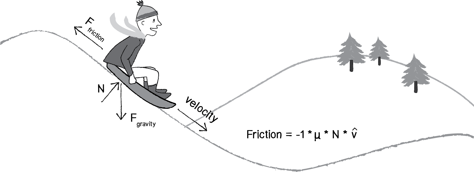 Modeling gravity and friction (article) | Khan Academy