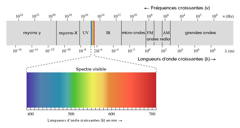 La Lumière Ondes électromagnétiques Spectre électromagnétique Et Photons Leçon Khan Academy
