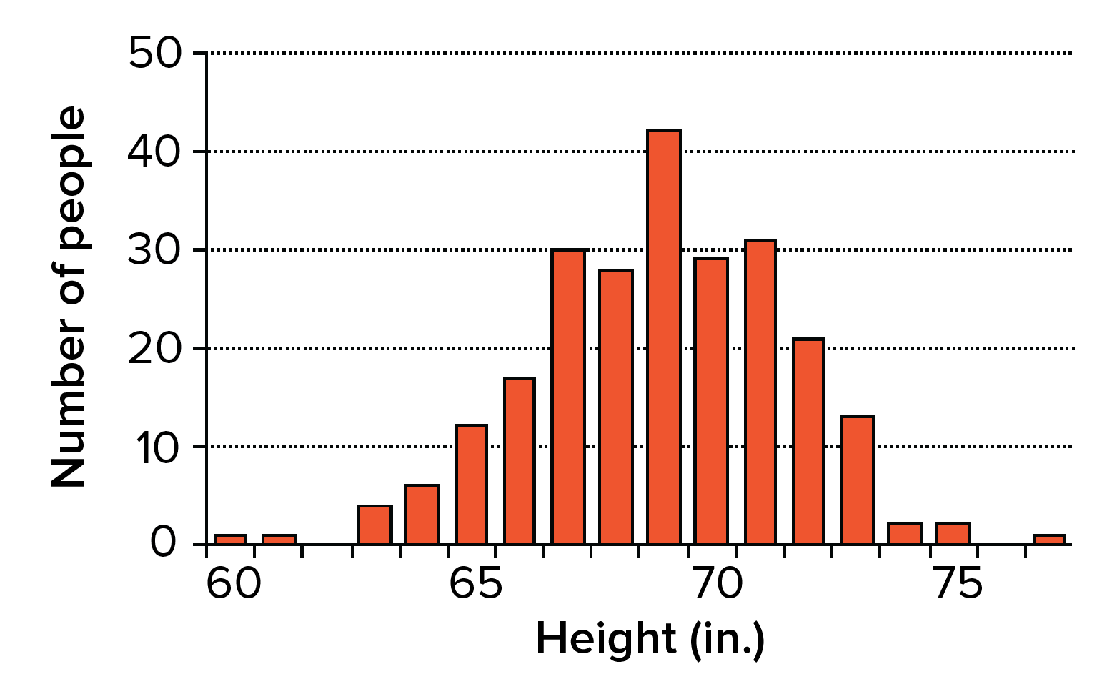 polygenic inheritance and environmental effects article  khan academy histogram showing height in inches of male high school seniors in a sample  group the